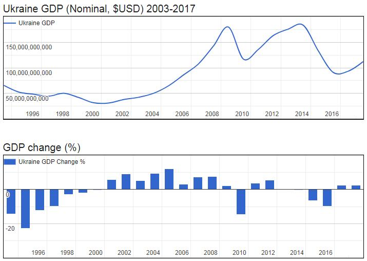 Ukraine GDP (Nominal, $USD) 2003-2017