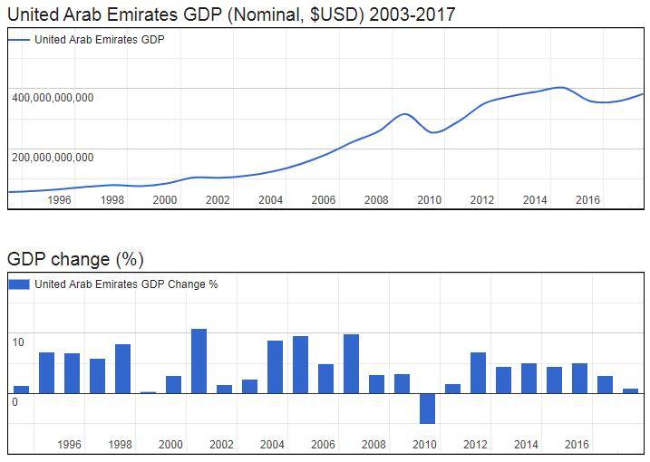 United Arab Emirates GDP (Nominal, $USD) 2003-2017