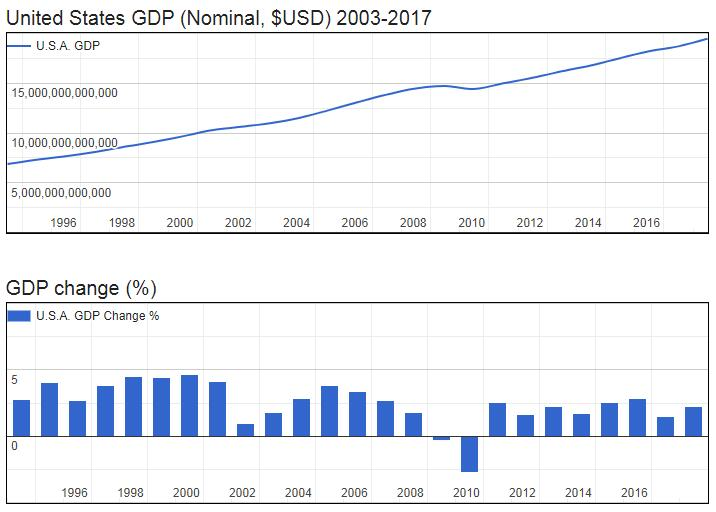United States GDP (Nominal, $USD) 2003-2017
