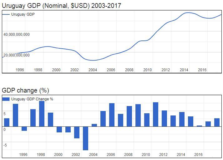 Uruguay GDP (Nominal, $USD) 2003-2017