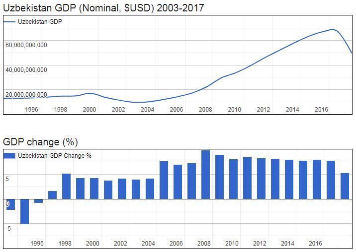 Uzbekistan GDP (Nominal, $USD) 2003-2017