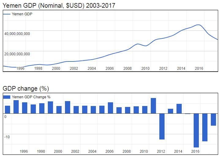 Yemen GDP (Nominal, $USD) 2003-2017