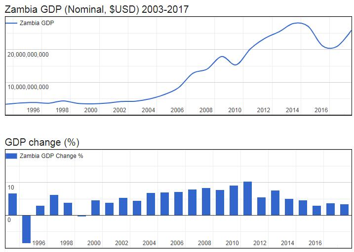 Zambia GDP (Nominal, $USD) 2003-2017