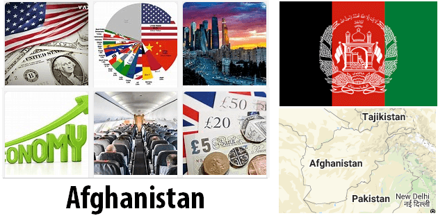 Afghanistan Economics and Business
