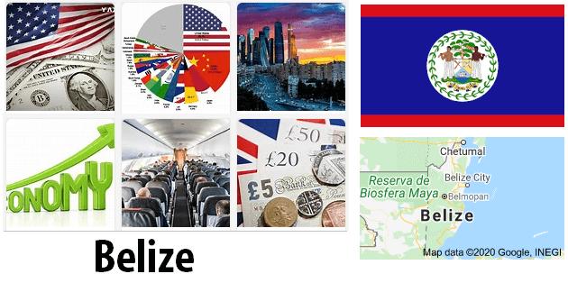 Belize Economics and Business