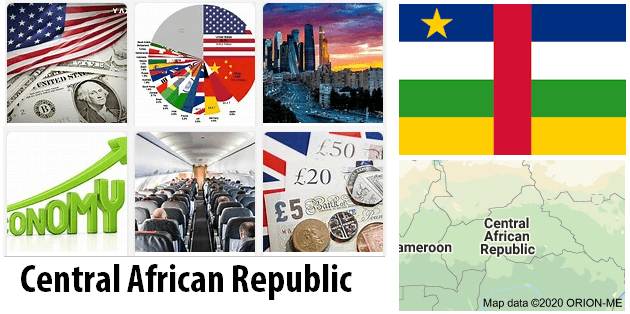 Central African Republic Economics and Business