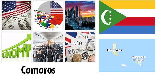 Comoros Economics and Business