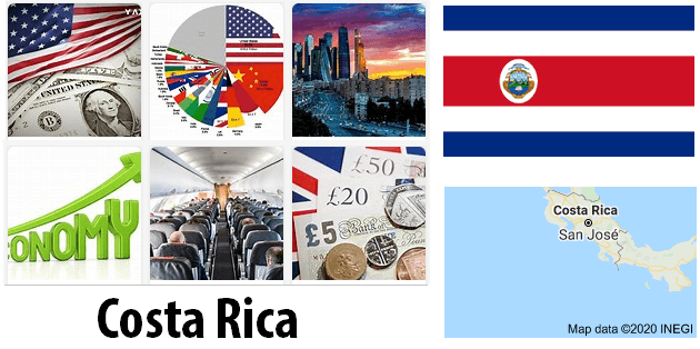 Costa Rica Economics and Business