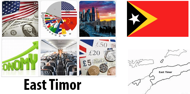 East Timor Economics and Business