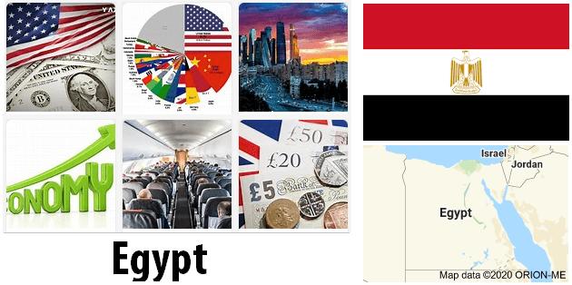 Egypt Economics and Business