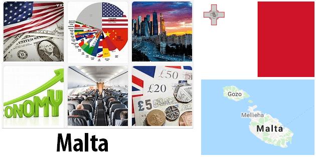 Malta Economics and Business