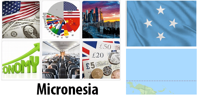 Micronesia Economics and Business