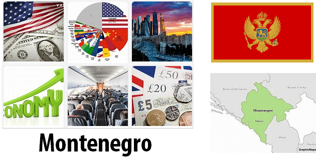 Montenegro Economics and Business