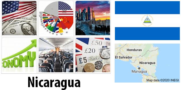 Nicaragua Economics and Business