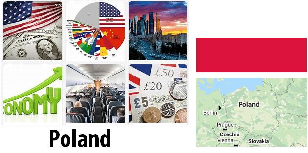 Poland Economics and Business