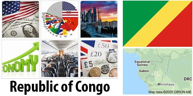 Republic of Congo Economics and Business