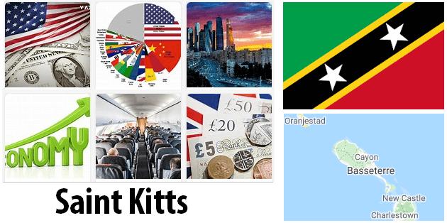 Saint Kitts Economics and Business