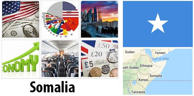 Somalia Economics and Business