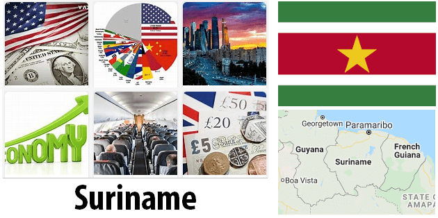 Suriname Economics and Business
