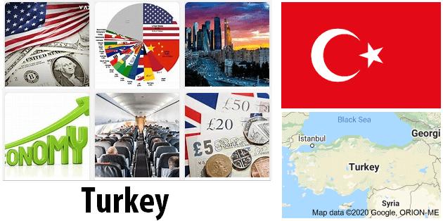 Turkey Economics and Business