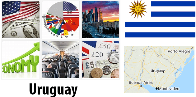 Uruguay Economics and Business